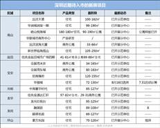 """新盘预告:8月深圳17盘待入市,西部""""网红盘""""要来啦!"""