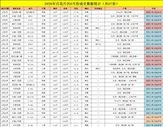 最高涨了22%,福田百花片区上半年学区房成交分析