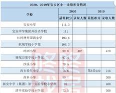 哪个区学位最紧张?2020年,深圳8区小一、初一积分线汇总-房网地产头条