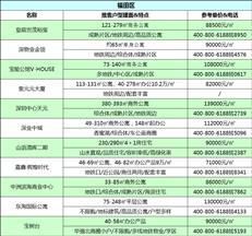 买房必看!8月深圳147个在售新盘价格表曝光
