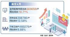 惠州打出政策组合拳 上半年全市新登记市场主体逾5万户