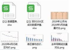 715新政后,什么楼盘更保值?深圳10大区各楼盘成交数据出炉