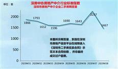 周报丨二手房网签量迅速回落,有片区增长率为负37%