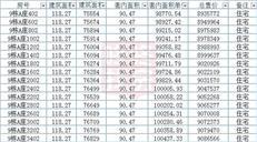 信义嘉御山7期现楼入市,均价8.29万/㎡推222套(附价格)