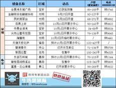 楼市播报:国庆、中秋双节将至 多盘扎堆开放展示中心