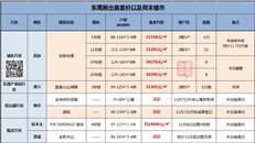 【周末楼市】黄江富基3号楼备案3.1万 高埗安联最后2栋开抢