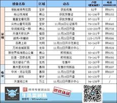周末楼市:本周6盘获批销售许可 福田住宅备案均价约11.4万/㎡