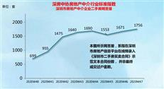 周报丨二手房网签量环比小幅上涨,福田成交量环比涨了36%
