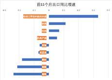 创两年多新高,我国货物贸易11月出口同比增长21.1%-咚咚地产头条