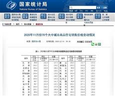 11月36个大中城市一手房价环比上涨!深圳涨跌如何?