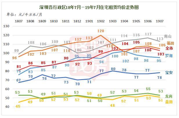 附:深圳市各行政区18年7月~19年7月住宅租赁均价走势图图片