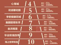 【天天讲数】龙岗宝安均下跌! 上周深圳新房成交341套