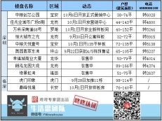 周末楼市:坪山新盘备案价2.8万/㎡起,国庆期间多盘开展示中心