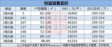 坪山百万级综合体 财富城备案价约3.49万/㎡起【价格篇】