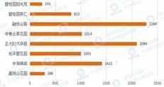 过去三年,深圳安居房9149户轮候家庭选房大数据!