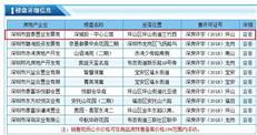 又比1期便宜  深城投中央第宅新品备案单价3.7万/㎡起【价钱篇】
