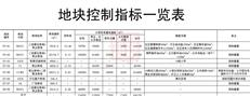 网曝新安甲岸旧村改造拆赔方案,容积率高达9.5!