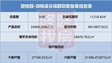 【惠湾备案价】碧桂园•润杨溪谷加推50套别墅,均价2.94万元/㎡