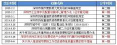 半年汇|辨真金,2019上半年城市更新九大核心政策精华总结(上)