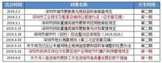 半年汇|辨真金,2019上半年城市更新九大核心政策精华总结(下)
