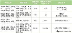 广州黄埔区2020年第一批城市更新年度计划出炉